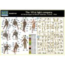 Master Box Ltd.: 101th light company.US paratroopers and...